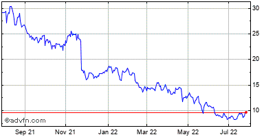 The Gap, Inc. Historical Stock Chart May 2012 to May 2013