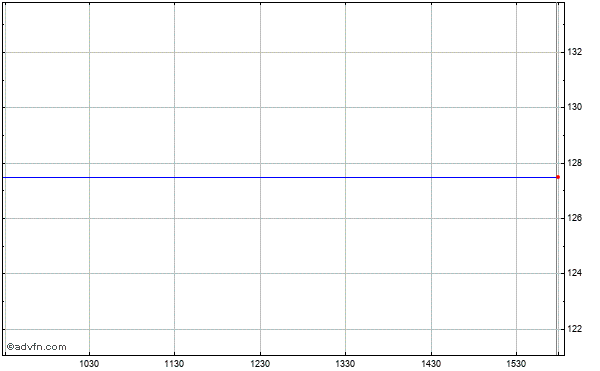 Goodrich Corp. Intraday Stock Chart Saturday, 30 August 2014