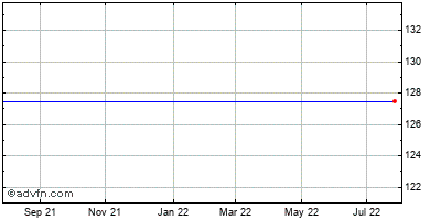 Goodrich Corp. Historical Stock Chart August 2013 to August 2014