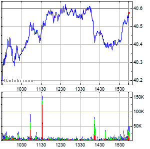 Glaxosmithkline Intraday Stock Chart Sunday, 01 March 2015