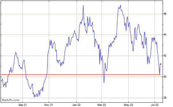 Glaxosmithkline Historical Stock Chart March 2014 to March 2015