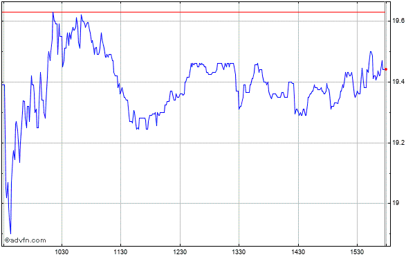 Gray Television Intraday Stock Chart Saturday, 25 May 2013