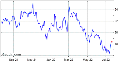 Gray Television Historical Stock Chart April 2014 to April 2015