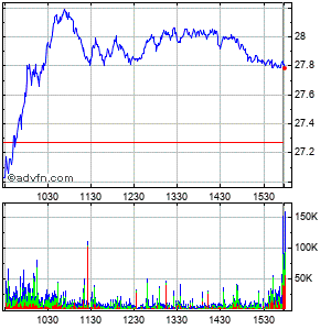 Halliburton Company Intraday Stock Chart Saturday, 23 May 2015