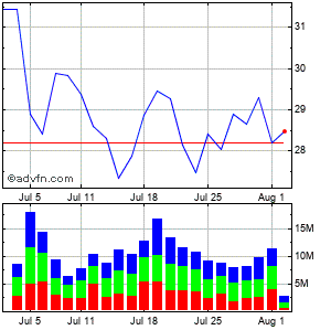 Halliburton Company Monthly Stock Chart April 2015 to May 2015