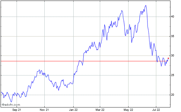 Halliburton Company Historical Stock Chart May 2012 to May 2013