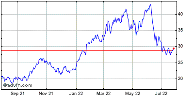 Halliburton Company Historical Stock Chart October 2014 to October 2015