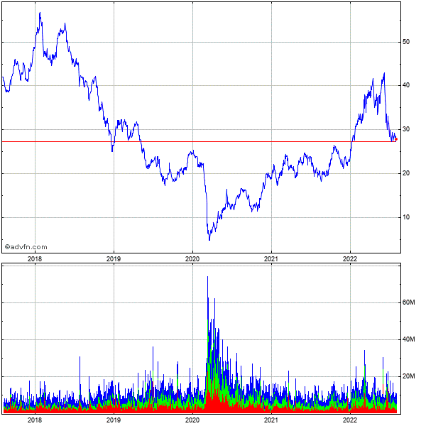Halliburton Company 5 Year Historical Stock Chart May 2008 to May 2013