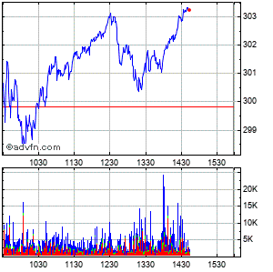 Home Depot Intraday Stock Chart Friday, 22 August 2014