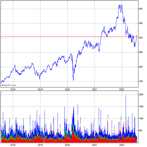 Home Depot 5 Year Historical Stock Chart August 2009 to August 2014