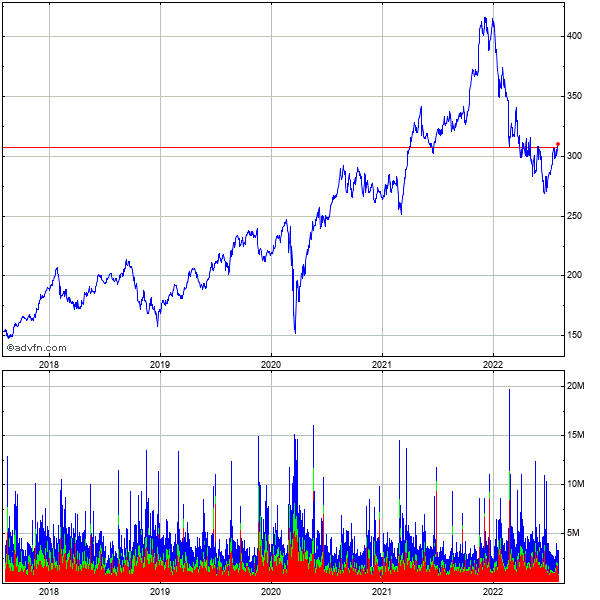 Home Depot 5 Year Historical Stock Chart May 2008 to May 2013