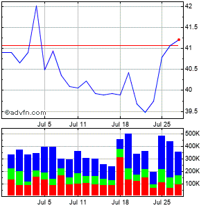 Hawaiian Electric Industries, Inc. Monthly Stock Chart April 2013 to May 2013