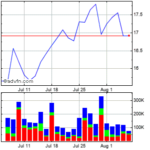 Holly Energy Partners Lp Monthly Stock Chart April 2013 to May 2013