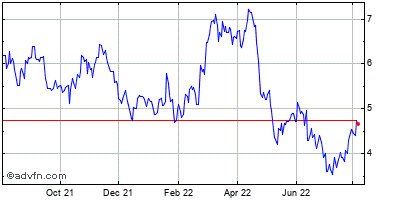 Hecla Mining Co. Historical Stock Chart July 2014 to July 2015