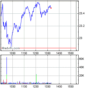 Herbalife Ltd. Intraday Stock Chart Monday, 24 November 2014
