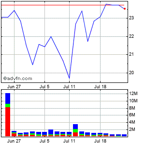 Herbalife Ltd. Monthly Stock Chart April 2013 to May 2013