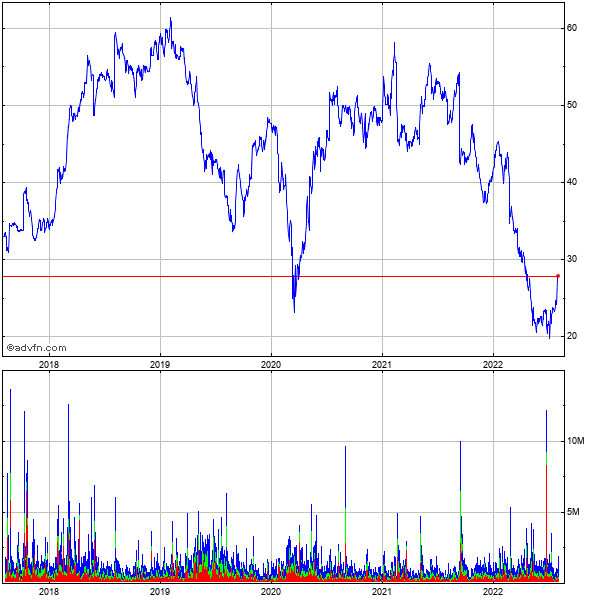 Herbalife Ltd. 5 Year Historical Stock Chart May 2008 to May 2013