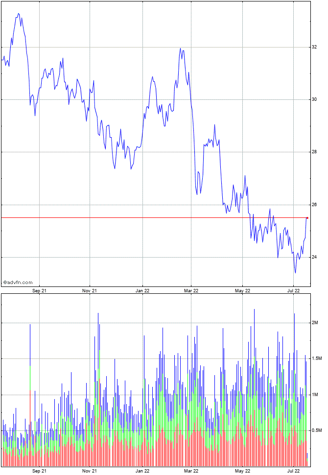 Honda motor share chart hmc advfn for Honda motor company stock