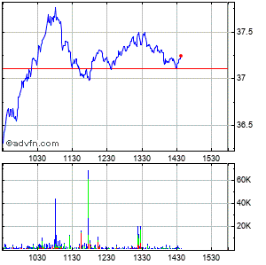 Harley-davidson Intraday Stock Chart Saturday, 07 March 2015