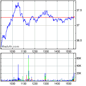 Harley-davidson Intraday Stock Chart Thursday, 23 May 2013