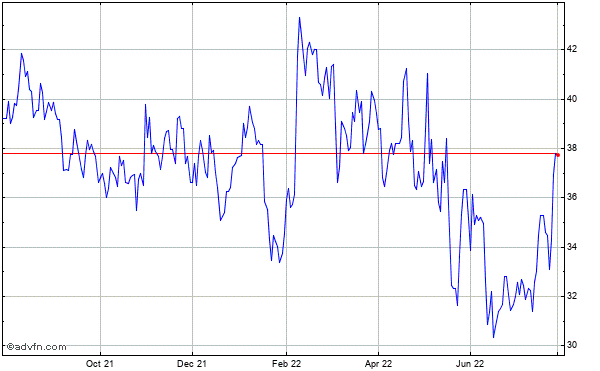 Harley-davidson Historical Stock Chart May 2012 to May 2013