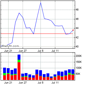 Hovnanian Enterprises, Inc. Monthly Stock Chart August 2014 to September 2014
