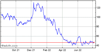 Hovnanian Enterprises, Inc. Historical Stock Chart December 2013 to December 2014