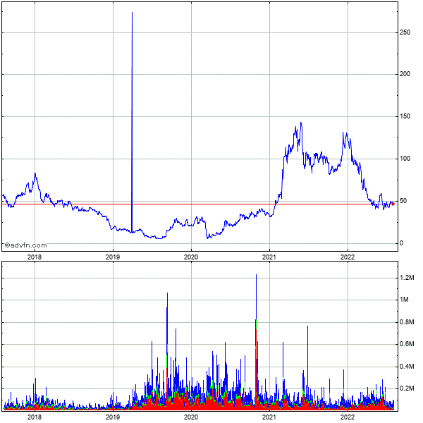 Hovnanian Enterprises, Inc. 5 Year Historical Stock Chart September 2009 to September 2014