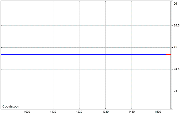 Hrpt Properties Trust Intraday Stock Chart Tuesday, 21 October 2014