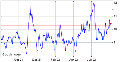 Hersha Hospitality Trust Historical Stock Chart May 2012 to May 2013