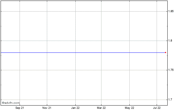 Hertz Global Holdings Historical Stock Chart October 2013 to October 2014