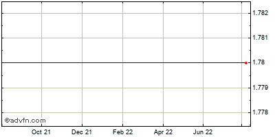 Hertz Global Holdings Historical Stock Chart November 2013 to November 2014