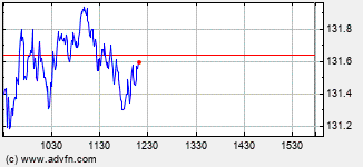 IBM International Business Machines Intraday Stock Chart