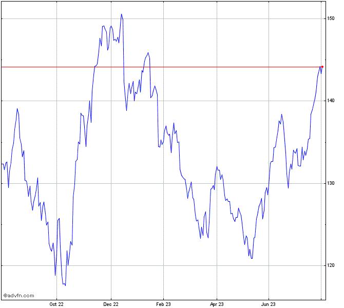 My Recent Stock Quotes: IBM Stock Chart