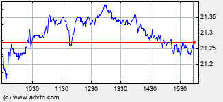 Icici Bank Intraday Stock Chart