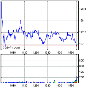 International Flavors & Fragrances Inc. Intraday Stock Chart Saturday, 25 May 2013