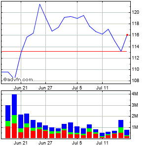 International Flavors & Fragrances Inc. Monthly Stock Chart April 2013 to May 2013