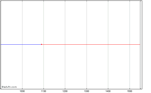 Acc Bear Amex Egy Intraday Stock Chart Wednesday, 01 October 2014