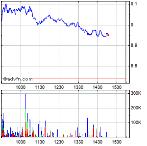 Ing Groep N.v. Intraday Stock Chart Thursday, 23 May 2013