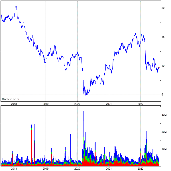 Ing Groep N.v. 5 Year Historical Stock Chart May 2008 to May 2013