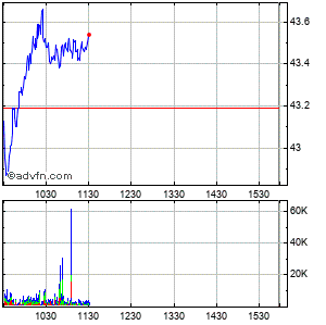 International Paper Co. Intraday Stock Chart Friday, 30 January 2015