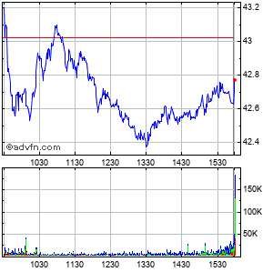 International Paper Co. Intraday Stock Chart Thursday, 23 May 2013