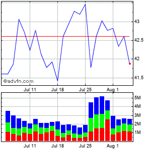 International Paper Co. Monthly Stock Chart April 2013 to May 2013