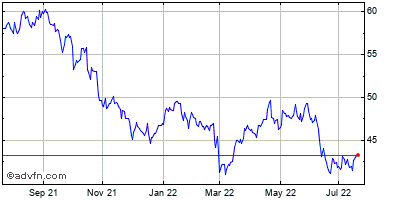 International Paper Co. Historical Stock Chart May 2012 to May 2013