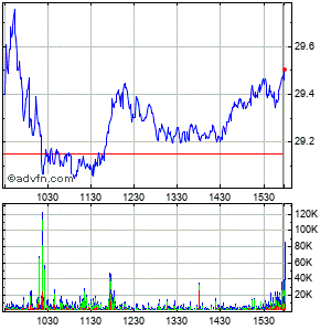 Interpublic Grp. of Companies Inc. Intraday Stock Chart Monday, 20 October 2014