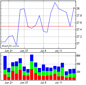 Interpublic Grp. of Companies Inc. Monthly Stock Chart April 2013 to May 2013