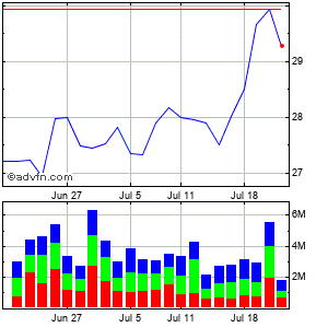 Interpublic Grp. of Companies Inc. Monthly Stock Chart September 2014 to October 2014