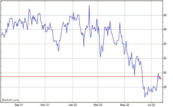 Interpublic Grp. of Companies Inc. Historical Stock Chart October 2013 to October 2014