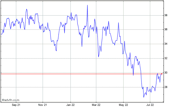 Interpublic Grp. of Companies Inc. Historical Stock Chart May 2012 to May 2013