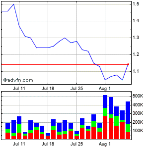 Invacare Corp Monthly Stock Chart April 2013 to May 2013